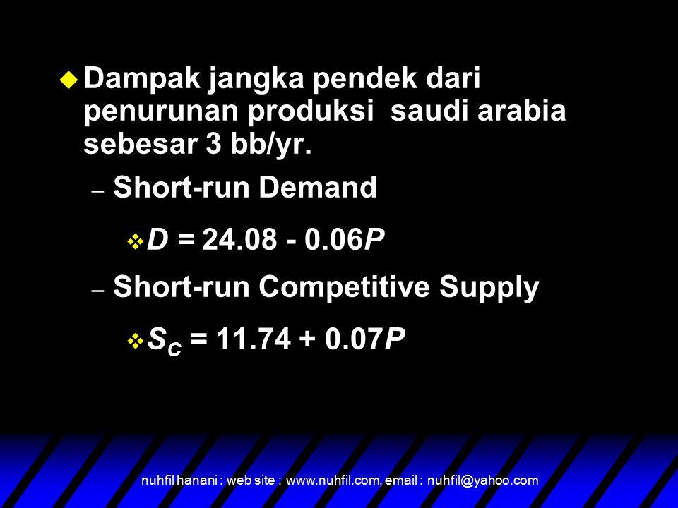 nuhfil hanani : web site : www.nuhfil.com, email : nuhfil@yahoo.com u Dampak jangka pendek dari penurunan produksi saudi arabia sebesar 3 bb/yr.