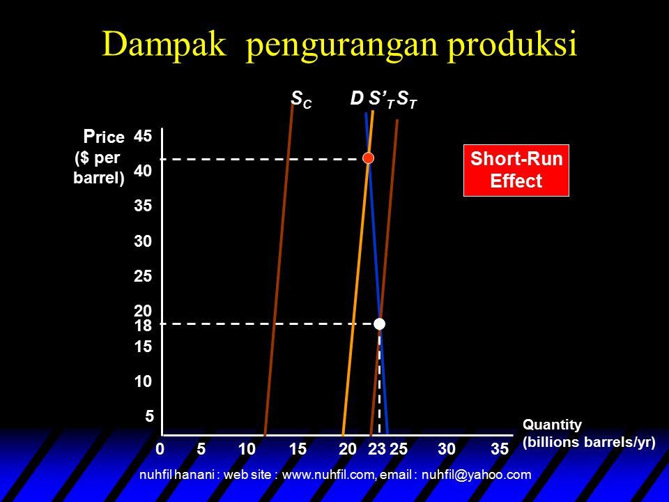 nuhfil hanani : web site : www.nuhfil.com, email : nuhfil@yahoo.com D Quantity (billions barrels/yr) P rice ($ per barrel) 5 18 STST 05152025303510 15 20 25 30 35 40 45 23 Dampak pengurangan produksi SCSC Short-Run Effect S' T