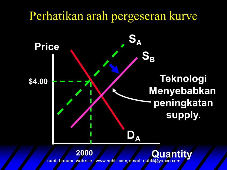 nuhfil hanani : web site : www.nuhfil.com, email : nuhfil@yahoo.com Perhatikan arah pergeseran kurve SASA DADA Price Quantity $4.00 2000 SBSB Teknologi Menyebabkan peningkatan supply.