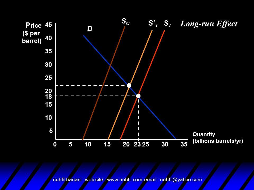 nuhfil hanani : web site : www.nuhfil.com, email : nuhfil@yahoo.com D Quantity (billions barrels/yr) P rice ($ per barrel) 5 STST 05152025303510 15 20 25 30 35 40 45 23 18 SCSC S' T Long-run Effect
