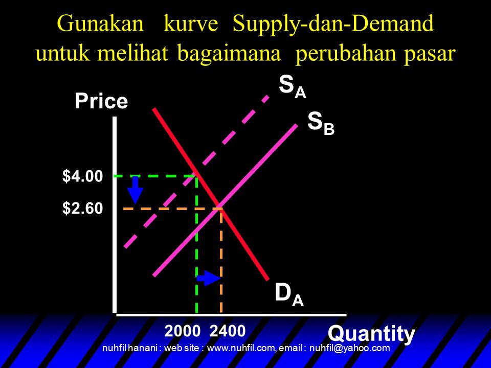 nuhfil hanani : web site : www.nuhfil.com, email : nuhfil@yahoo.com Gunakan kurve Supply-dan-Demand untuk melihat bagaimana perubahan pasar SASA DADA Price Quantity $4.00 2000 SBSB 2400 $2.60