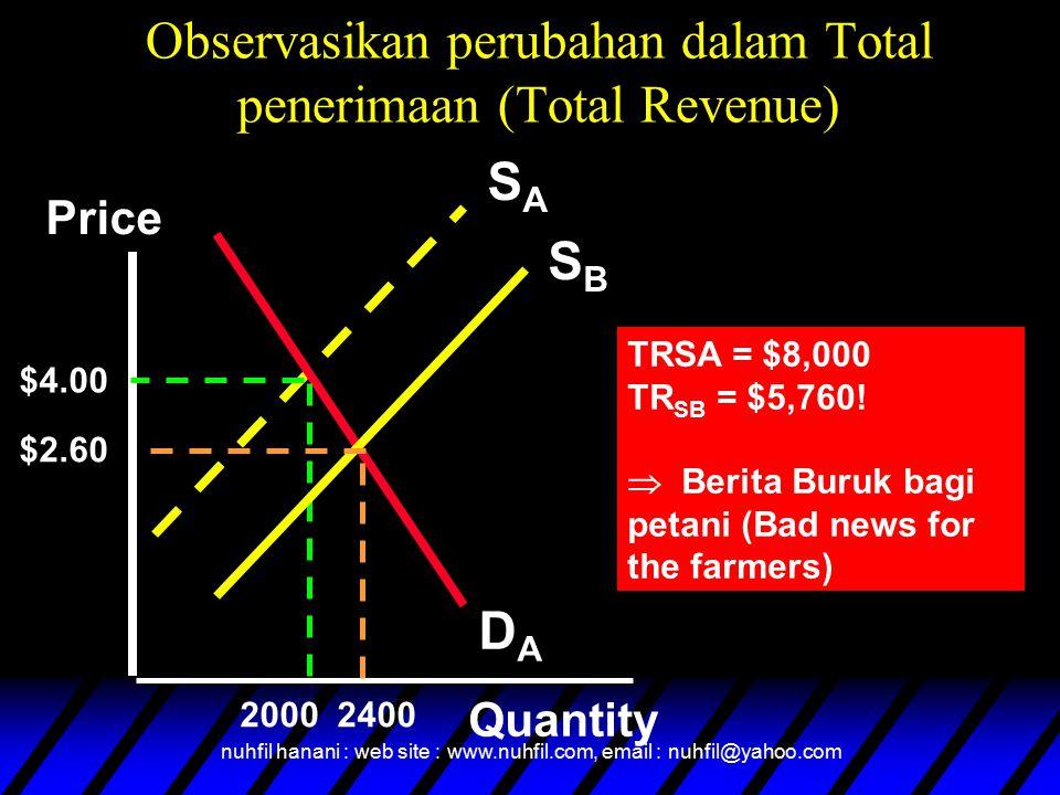 nuhfil hanani : web site : www.nuhfil.com, email : nuhfil@yahoo.com Observasikan perubahan dalam Total penerimaan (Total Revenue) SASA DADA Price Quantity $4.00 2000 SBSB 2400 $2.60 TRSA = $8,000 TR SB = $5,760.