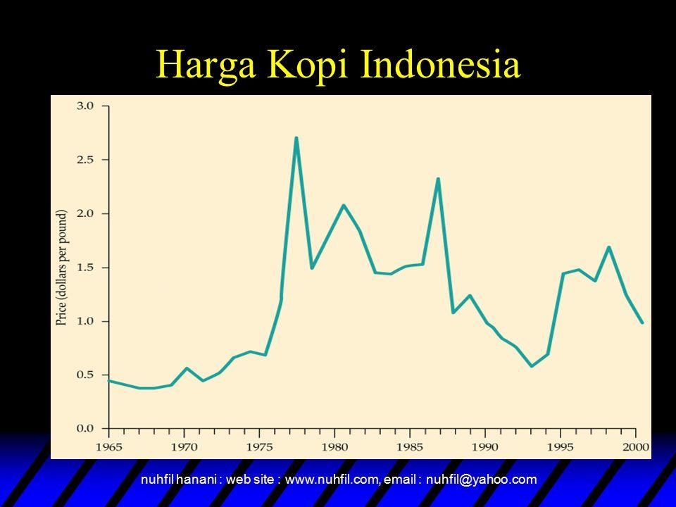 nuhfil hanani : web site : www.nuhfil.com, email : nuhfil@yahoo.com Harga Kopi Indonesia
