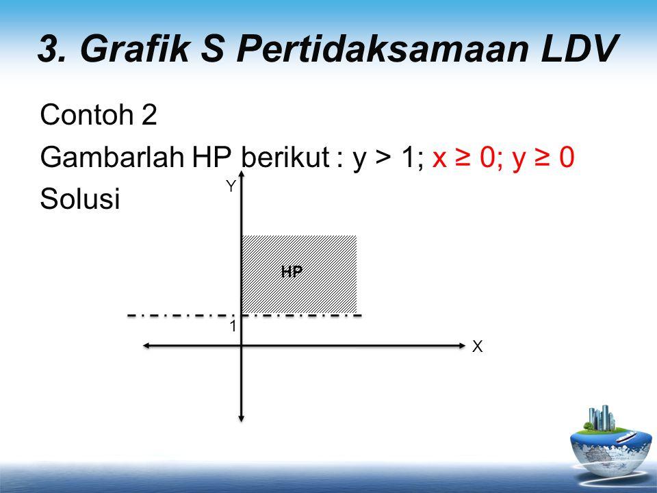 Contoh 2 Gambarlah HP berikut : y > 1; x ≥ 0; y ≥ 0 Solusi 1 X Y 3. Grafik S Pertidaksamaan LDV