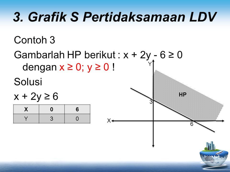 3.Grafik S Pertidaksamaan LDV Contoh 3 Gambarlah HP berikut : x + 2y - 6 ≥ 0 dengan x ≥ 0; y ≥ 0 .
