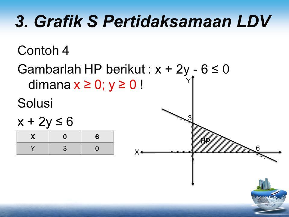 3.Grafik S Pertidaksamaan LDV Contoh 4 Gambarlah HP berikut : x + 2y - 6 ≤ 0 dimana x ≥ 0; y ≥ 0 .