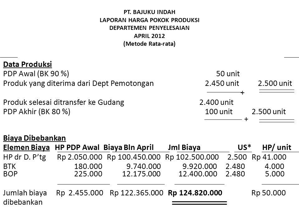 PT. BAJUKU INDAH LAPORAN HARGA POKOK PRODUKSI DEPARTEMEN PENYELESAIAN APRIL 2012 (Metode Rata-rata) Data Produksi PDP Awal (BK 90 %) 50 unit Produk ya
