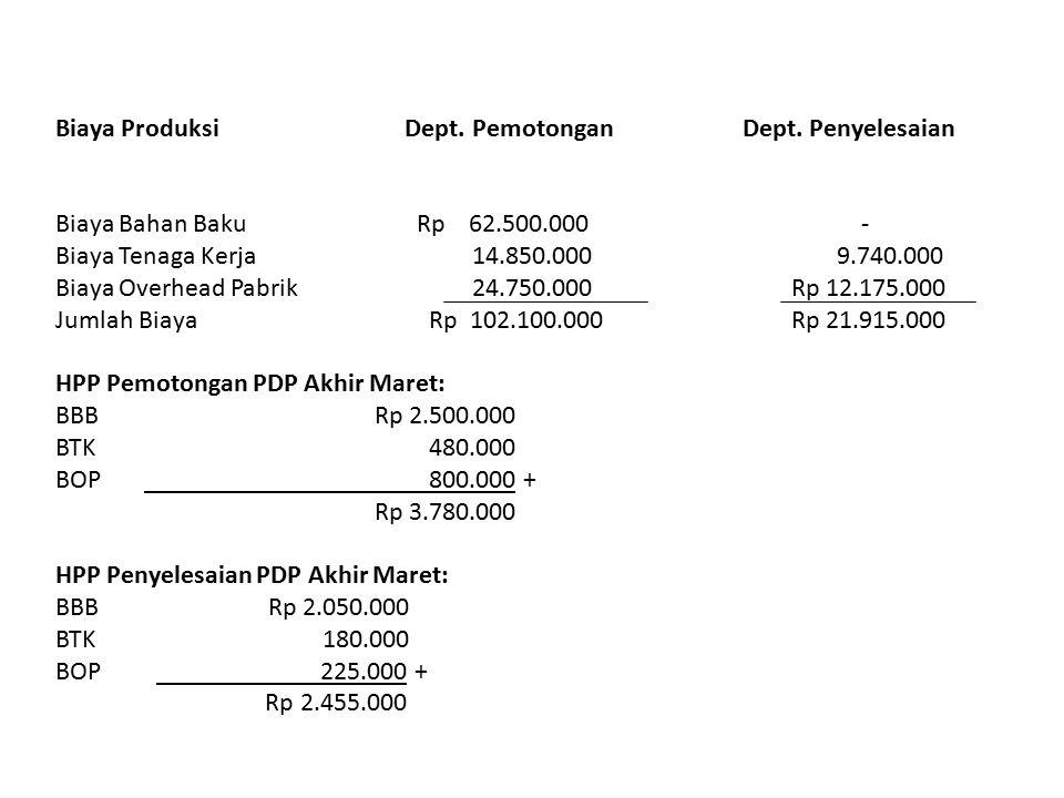 Biaya Produksi Dept. Pemotongan Dept. Penyelesaian Biaya Bahan Baku Rp 62.500.000 - Biaya Tenaga Kerja 14.850.000 9.740.000 Biaya Overhead Pabrik 24.7