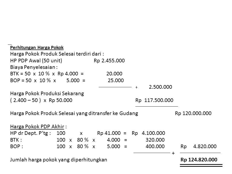 Perhitungan Harga Pokok Harga Pokok Produk Selesai terdiri dari : HP PDP Awal (50 unit) Rp 2.455.000 Biaya Penyelesaian : BTK = 50 x 10 % x Rp 4.000 =