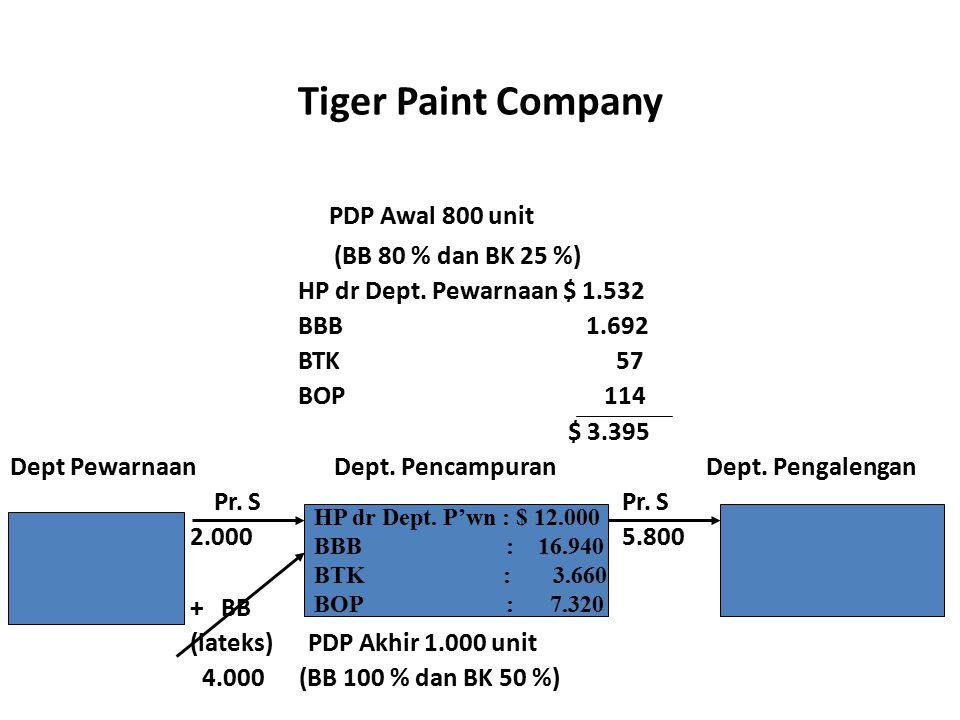 Tiger Paint Company PDP Awal 800 unit (BB 80 % dan BK 25 %) HP dr Dept. Pewarnaan $ 1.532 BBB 1.692 BTK 57 BOP 114 $ 3.395 Dept Pewarnaan Dept. Pencam