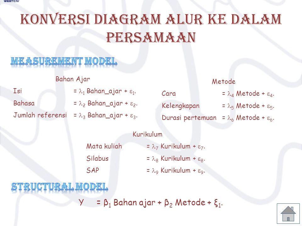 KONVERSI DIAGRAM ALUR KE DALAM PERSAMAAN Bahan Ajar Isi= 1 Bahan_ajar +  1. Bahasa= 2 Bahan_ajar +  2. Jumlah referensi= 3 Bahan_ajar +  3. Metode