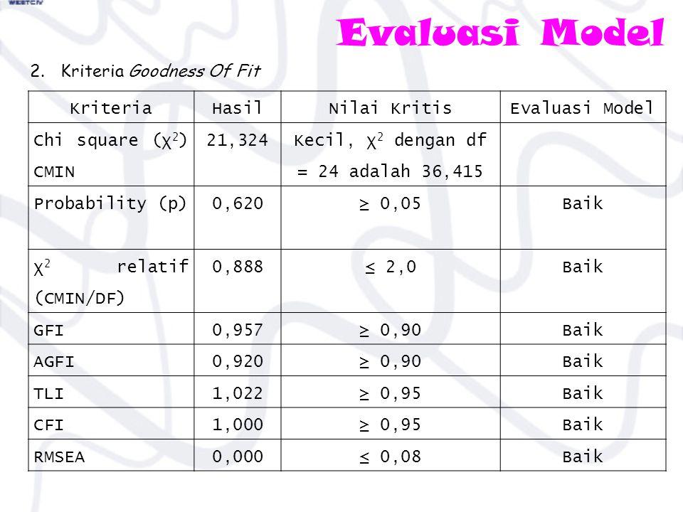 Evaluasi Model 2. Kriteria Goodness Of Fit KriteriaHasilNilai KritisEvaluasi Model Chi square (χ 2 ) CMIN 21,324 Kecil, χ 2 dengan df = 24 adalah 36,4