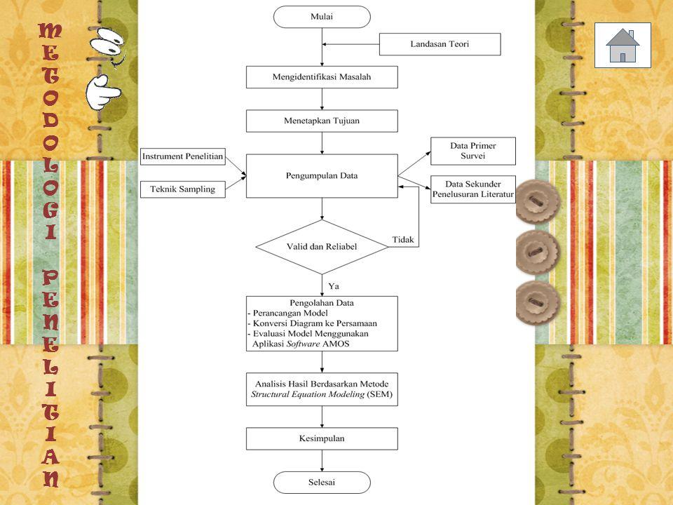 Konstruk PenelitianDimensi Konstruk / Indikator Bahan Ajar Isi (X1) Bahasa (X2) Jumlah Referensi (X3) Metode Cara (X4) Kelengkapan (X5) Durasi Pertemuan (X6) KurikulumMata Kuliah (X7) Silabus (X8) SAP (Satuan Acara Perkuliahan) (X9)