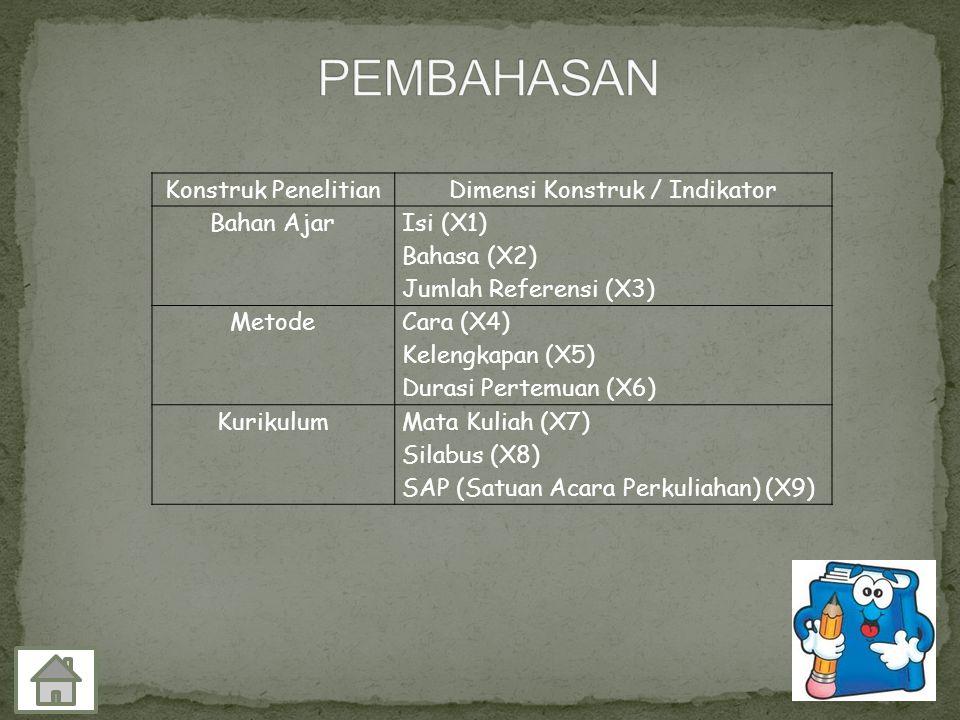 Konstruk PenelitianDimensi Konstruk / Indikator Bahan Ajar Isi (X1) Bahasa (X2) Jumlah Referensi (X3) Metode Cara (X4) Kelengkapan (X5) Durasi Pertemu