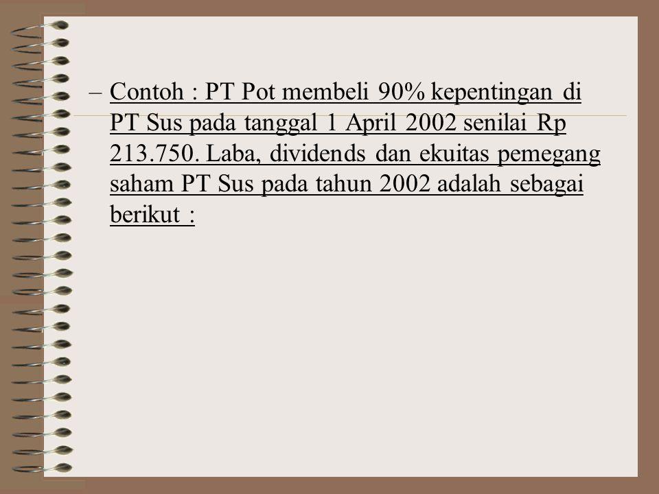 –Contoh : PT Pot membeli 90% kepentingan di PT Sus pada tanggal 1 April 2002 senilai Rp 213.750.