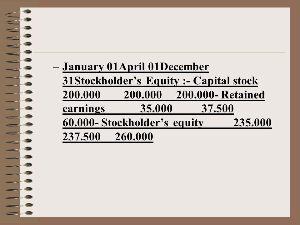 –January 01April 01December 31Stockholder's Equity :- Capital stock 200.000 200.000 200.000- Retained earnings 35.000 37.500 60.000- Stockholder's equity 235.000 237.500 260.000