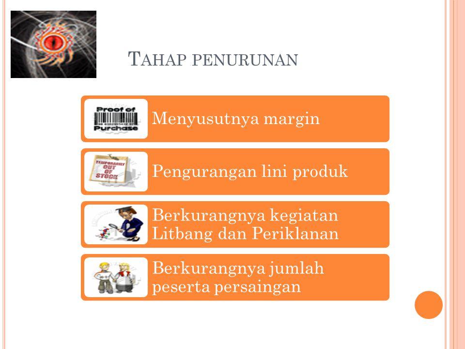 T AHAP PENURUNAN Menyusutnya margin Pengurangan lini produk Berkurangnya kegiatan Litbang dan Periklanan Berkurangnya jumlah peserta persaingan
