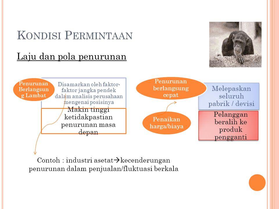 K ONDISI P ERMINTAAN Ketidakpastian Ex : Asetilen di AS digantikan oleh etilen (lebih murah) Posisi Perusahaan dalam industri & hambatan keluar  Pers