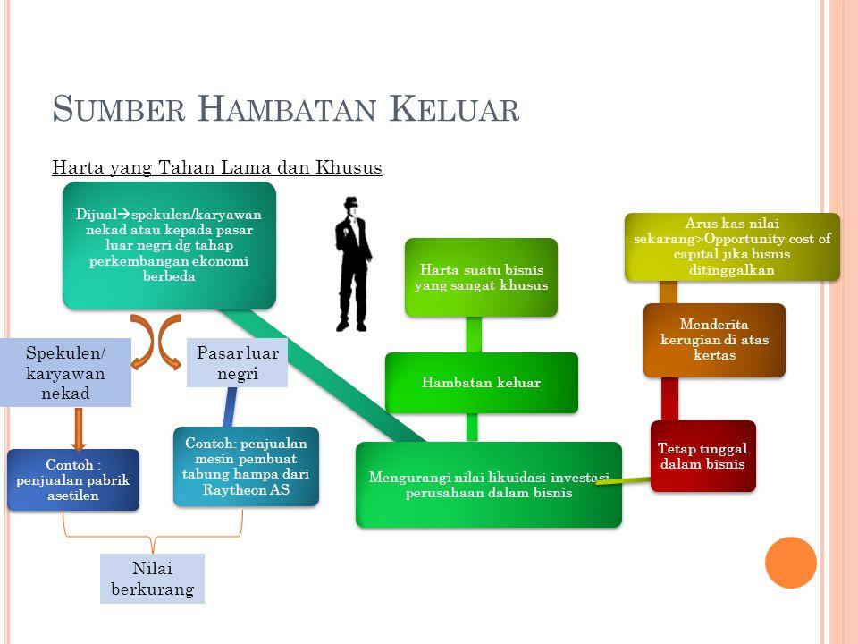 H AMBATAN K ELUAR (E XIT B ARRIERS ) Hambatan keluar tinggi Memaksa perusahaan untuk bertahan Makin tidak ramah terhadap perusahaan yang masih tersisa