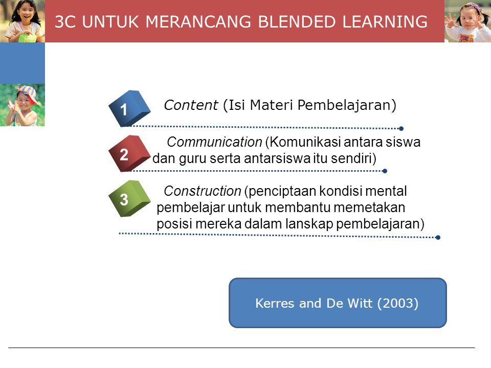 Tingkatan Blending Tingkatan kegiatan Tingkatan kerja Tingkatan program Tingkatan lembaga Graham, 2006