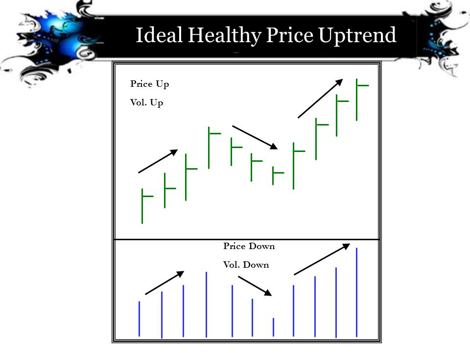 Ideal Healthy Price Uptrend Price Up Vol. Up Price Down Vol. Down
