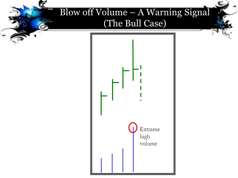 Blow off Volume – A Warning Signal (The Bull Case) Extreme high volume