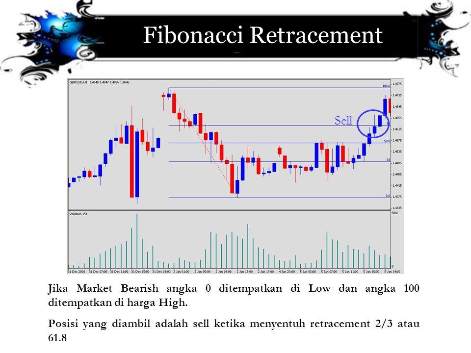 Fibonacci Retracement Jika Market Bearish angka 0 ditempatkan di Low dan angka 100 ditempatkan di harga High. Posisi yang diambil adalah sell ketika m
