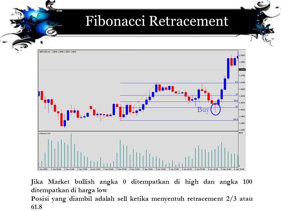 Fibonacci Retracement Jika Market bullish angka 0 ditempatkan di high dan angka 100 ditempatkan di harga low Posisi yang diambil adalah sell ketika me