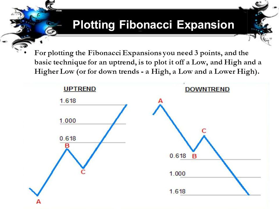 Plotting Fibonacci Expansion For plotting the Fibonacci Expansions you need 3 points, and the basic technique for an uptrend, is to plot it off a Low,