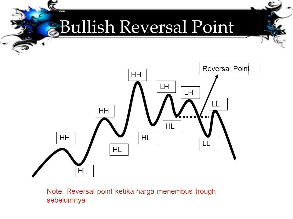 Bullish Reversal Point HH LH LL HL LL Reversal Point Note: Reversal point ketika harga menembus trough sebelumnya