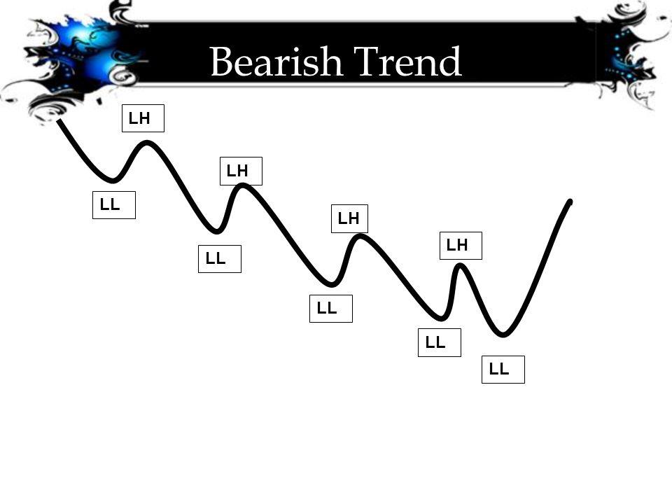 Bearish Trend LH LL