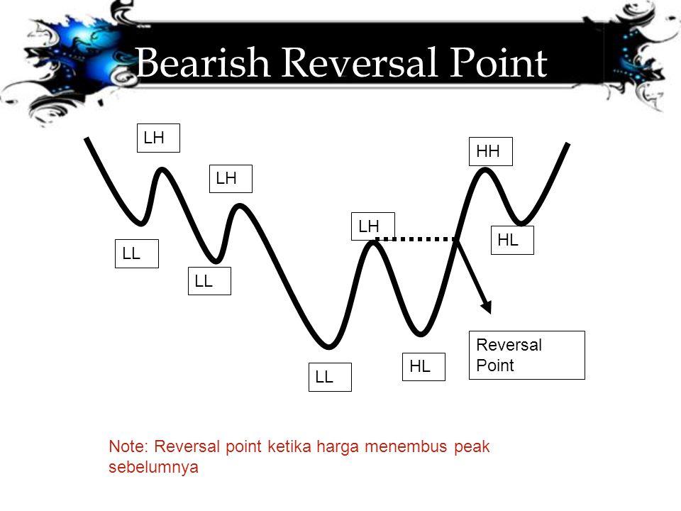 Bearish Reversal Point LL HL LH HH Reversal Point Note: Reversal point ketika harga menembus peak sebelumnya