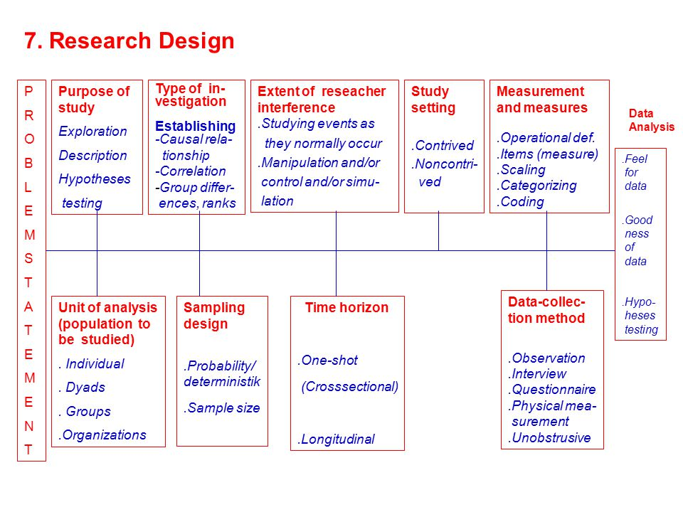7. Research Design PROBLEMSTATEMENTPROBLEMSTATEMENT Purpose of study Exploration Description Hypotheses testing Type of in- vestigation Establishing -