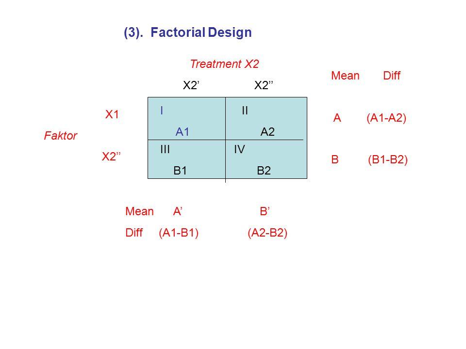 (3). Factorial Design I A1 II A2 III B1 IV B2 Treatment X2 X2' X2'' X1 Faktor X2'' Mean Diff A (A1-A2) B (B1-B2) Mean A' B' Diff (A1-B1) (A2-B2)