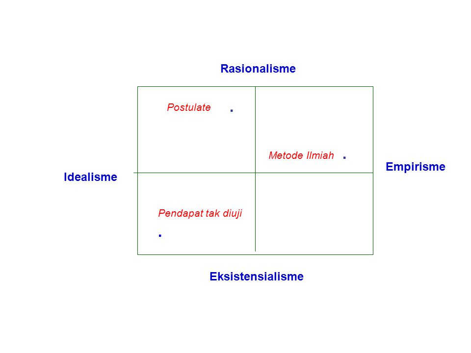 Rasionalisme Eksistensialisme Idealisme Empirisme. Postulate Metode Ilmiah. Pendapat tak diuji.