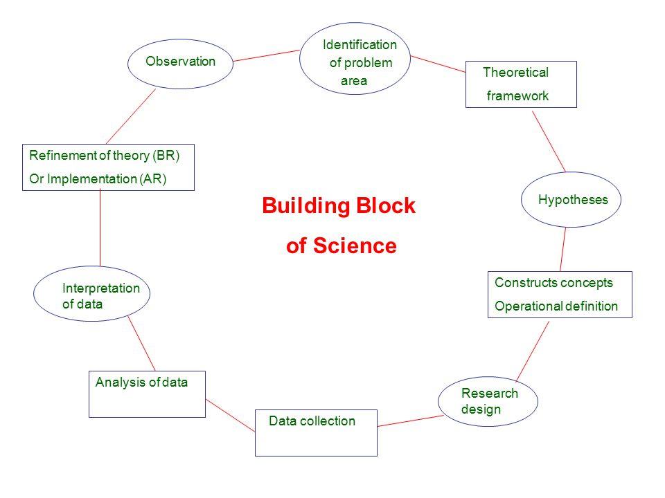 3) Penelitian Perkembangan (Development Research) Tujuan : Menyelidiki pola dan perurutan pertumbuhan atau peru- bahan suatu objek atau sistem relatif terhadap waktu.
