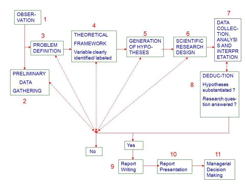 8) Penelitian Eksperimental Semu (Quasi-Experimental Research) Tujuan : Mendapatkan informasi tentang perkiraan besaran yang dapat digunakan sebagai representasi dari in- formasi yang diperoleh melalui eksperimental sung- guhan sehubungan dengan faktor kesulitan dalam melakukan eksperimen tersebut.