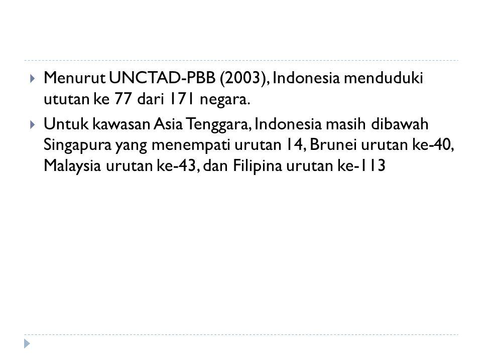  Menurut UNCTAD-PBB (2003), Indonesia menduduki ututan ke 77 dari 171 negara.  Untuk kawasan Asia Tenggara, Indonesia masih dibawah Singapura yang m