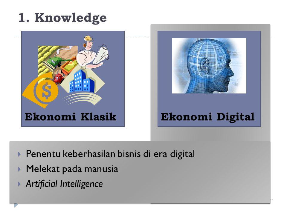 1. Knowledge  Penentu keberhasilan bisnis di era digital  Melekat pada manusia  Artificial Intelligence Ekonomi KlasikEkonomi Digital