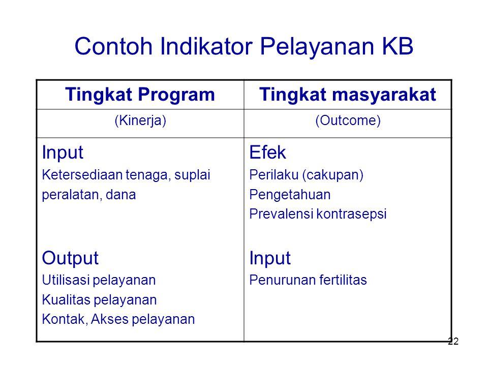 22 Contoh Indikator Pelayanan KB Tingkat ProgramTingkat masyarakat (Kinerja)(Outcome) Input Ketersediaan tenaga, suplai peralatan, dana Output Utilisa