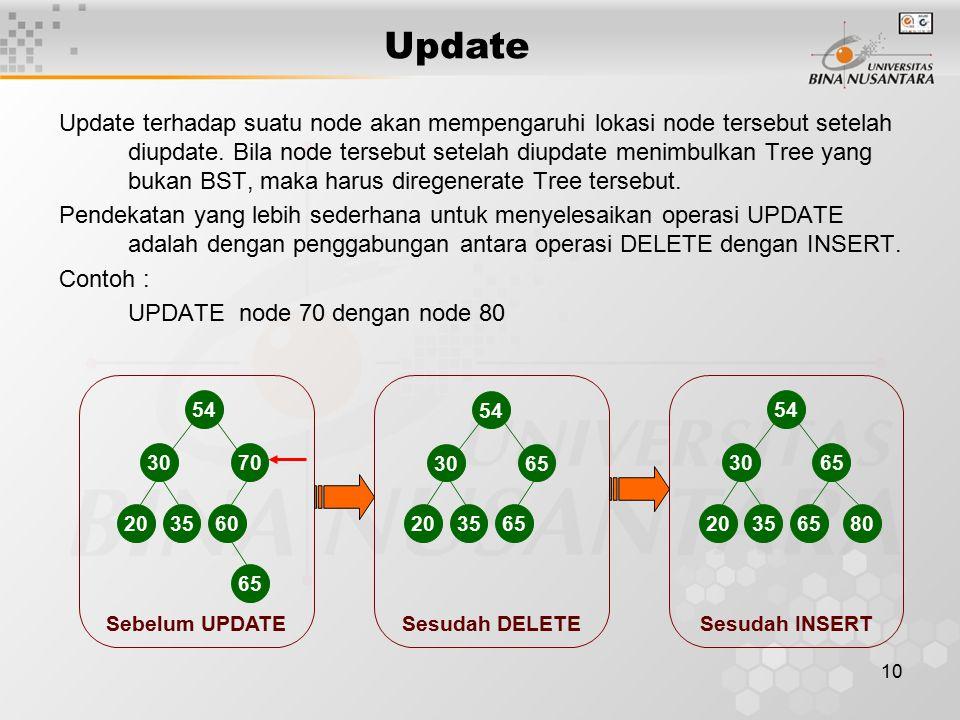 10 Sebelum UPDATE Update terhadap suatu node akan mempengaruhi lokasi node tersebut setelah diupdate. Bila node tersebut setelah diupdate menimbulkan