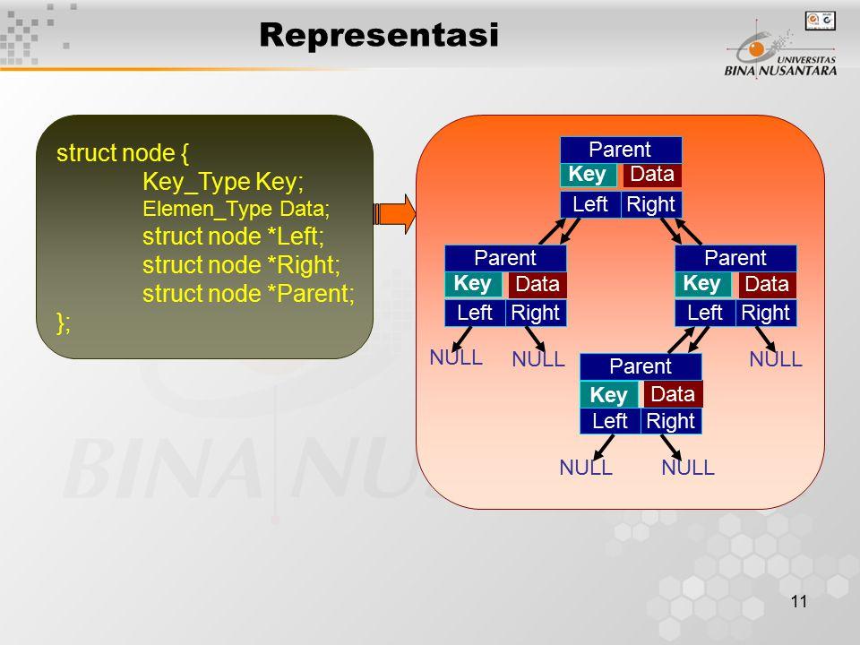 11 Data Representasi struct node { Key_Type Key; Elemen_Type Data; struct node *Left; struct node *Right; struct node *Parent; }; Key LeftRight Parent
