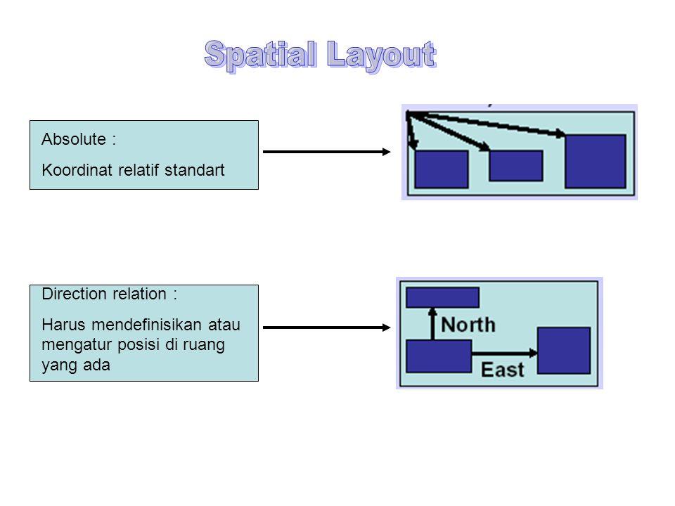 Absolute : Koordinat relatif standart Direction relation : Harus mendefinisikan atau mengatur posisi di ruang yang ada