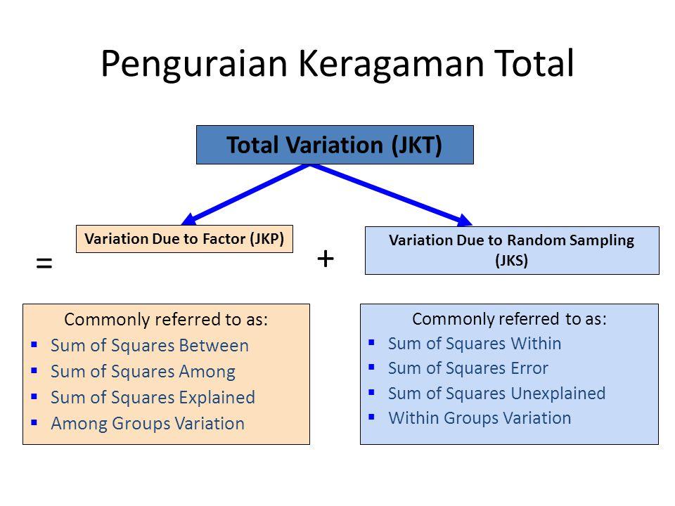 Penguraian Keragaman Total Variation Due to Factor (JKP) Variation Due to Random Sampling (JKS) Total Variation (JKT) Commonly referred to as:  Sum of Squares Within  Sum of Squares Error  Sum of Squares Unexplained  Within Groups Variation Commonly referred to as:  Sum of Squares Between  Sum of Squares Among  Sum of Squares Explained  Among Groups Variation = +