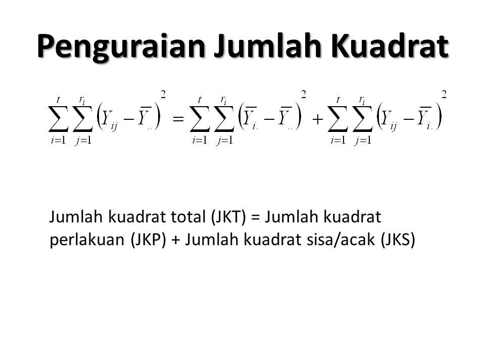 Penguraian Jumlah Kuadrat Jumlah kuadrat total (JKT) = Jumlah kuadrat perlakuan (JKP) + Jumlah kuadrat sisa/acak (JKS)