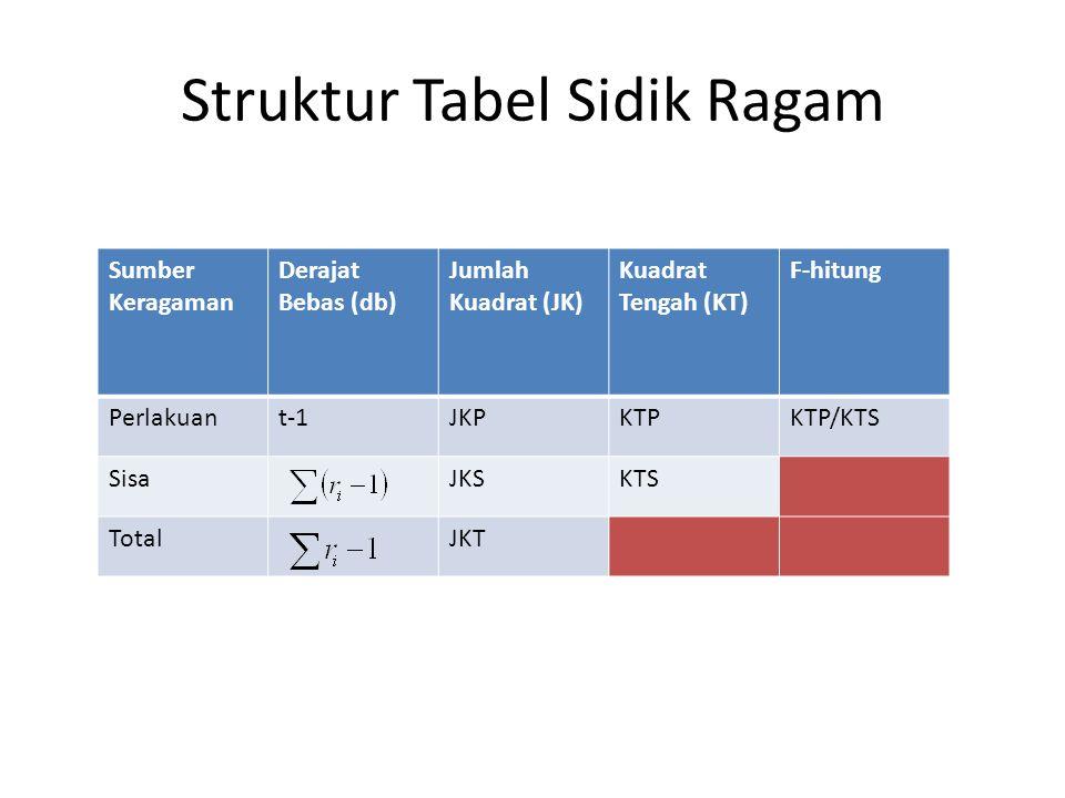 Struktur Tabel Sidik Ragam Sumber Keragaman Derajat Bebas (db) Jumlah Kuadrat (JK) Kuadrat Tengah (KT) F-hitung Perlakuant-1JKPKTPKTP/KTS SisaJKSKTS TotalJKT
