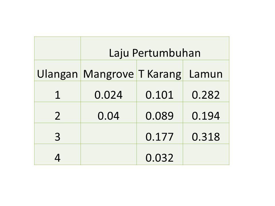 Laju Pertumbuhan UlanganMangroveT KarangLamun 10.0240.1010.282 20.040.0890.194 30.1770.318 40.032