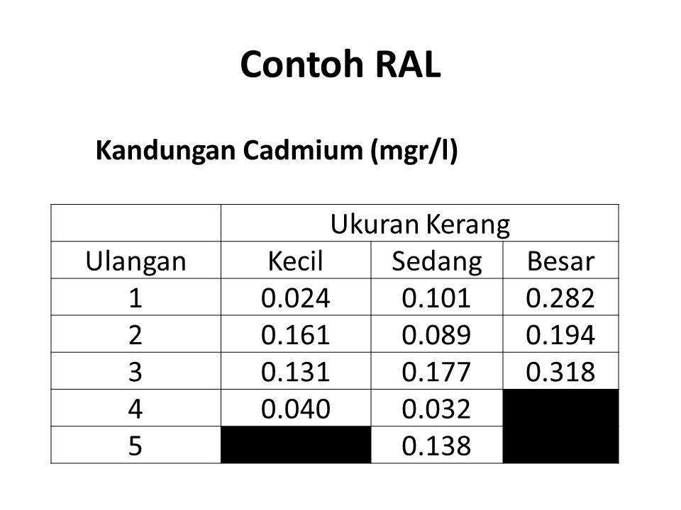Contoh RAL Kandungan Cadmium (mgr/l) Ukuran Kerang UlanganKecilSedangBesar 10.0240.1010.282 20.1610.0890.194 30.1310.1770.318 40.0400.032 50.138
