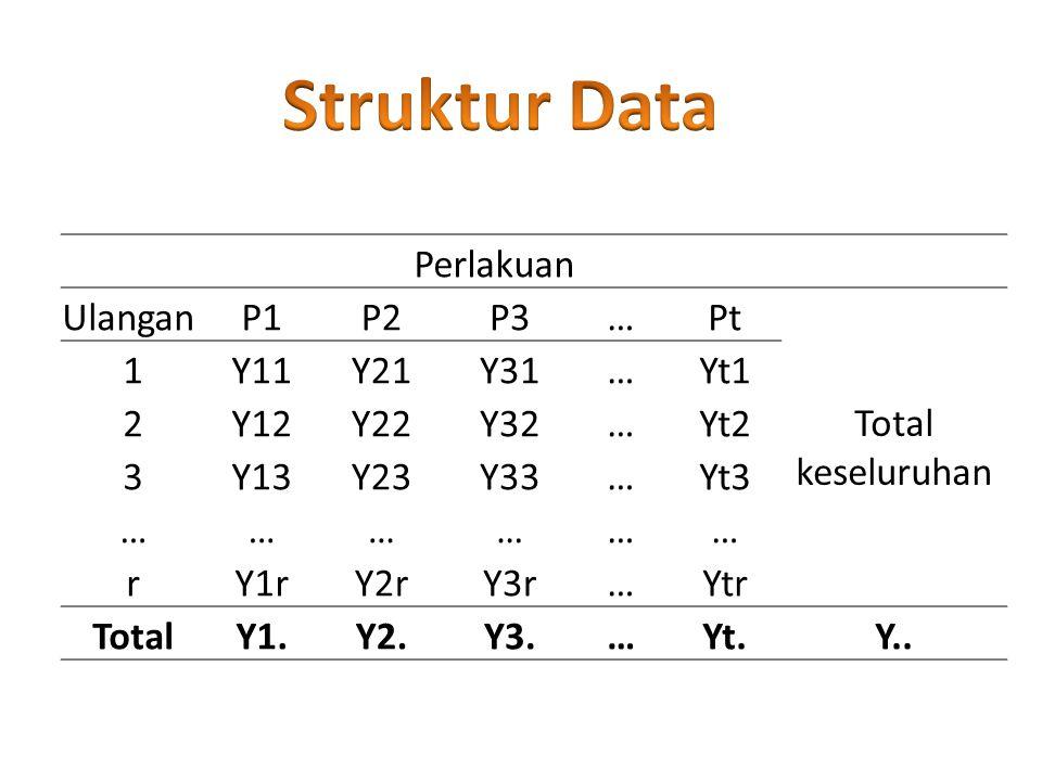 Perlakuan UlanganP1P2P3…Pt Total keseluruhan 1Y11Y21Y31…Yt1 2Y12Y22Y32…Yt2 3Y13Y23Y33…Yt3 ……………… rY1rY2rY3r…Ytr TotalY1.Y2.Y3.…Yt.Y..