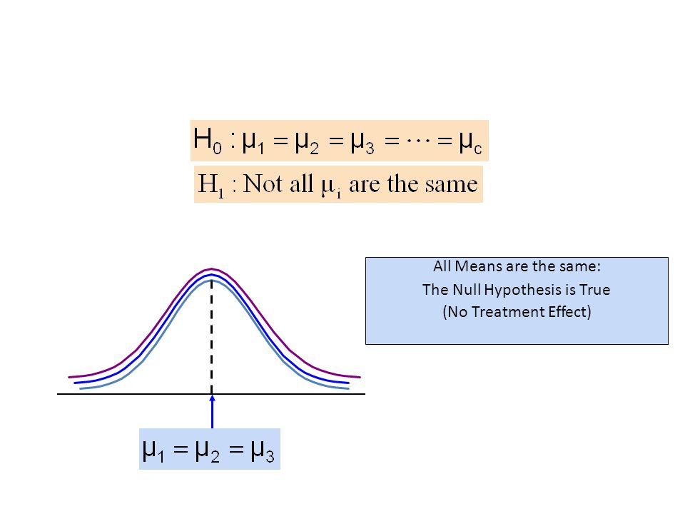 All Means are the same: The Null Hypothesis is True (No Treatment Effect)